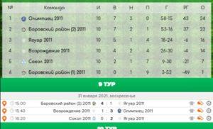 Первенство Калужской области по мини-футболу среди юношей 2011-2012 г.р. (зона «Север»)